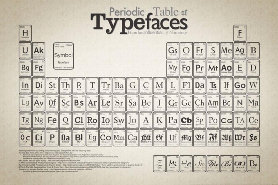 Taula periòdica de la tipografiaNota legal: © Camdan Wilde Squidspot (2009). CreativeCommons Attribution - Non Commerical - No derivate wortks 3.0. Fonts Internet: The 100 best fonts of all time (http://www.100besteschriften.de). Pauls Shaw's Top 100 Types survey (http://tdc.org/reviews/typelist.html)