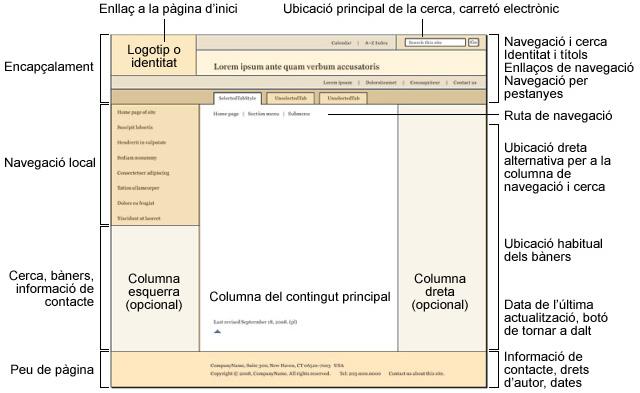 Estructura bàsica d'una pàgina web amb tots els seus elements compositiusNota legal: © UOC. Creative Commons Reconeixement Compartir Igual 3.0-es. Imatge d'elaboració pròpia basada en un gràfic extret d'http://www.webstyleguide.com