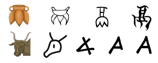 Algunos signos de escritura tienen el origen en un pictograma que ha evolucionado esquematizándose hasta llegar a ser un signo sin un sentido figurativo.Signo chino para el jarrón triangular li. Originariamente es la representación de un jarrón y se estiliza hasta convertirse en el signo li.Pictograma semítico buey (álef). Originariamente era la representación de un buey en los jeroglíficos egipcios y pasa a la escritura protosinaítica como signo consonántico. Después se adapta y se estiliza hasta convertirse en el signo consonántico álef, y al pasar del alfabeto fenicio al griego se cambia al signo vocálico A.Fuente: Rastros del alfabeto: escritura y arte (1998). Barcelona: Fundación «la Caixa».